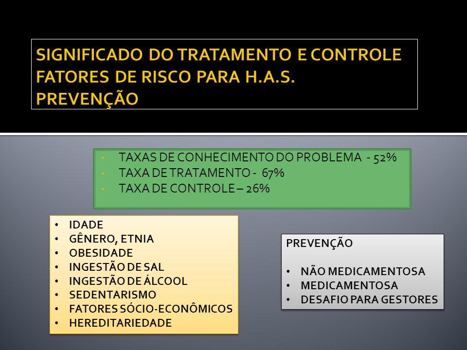 SIGNIFICADO DO TRATAMENTO E CONTROLE FATORES DE RISCO PARA H. A. S