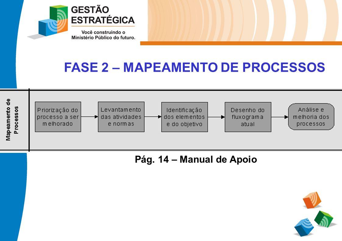 FASE 2 – MAPEAMENTO DE PROCESSOS