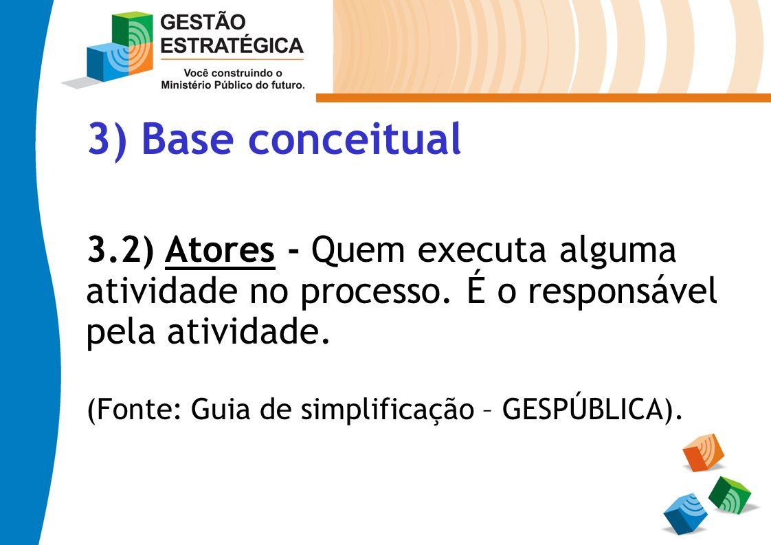 3) Base conceitual 3.2) Atores - Quem executa alguma atividade no processo. É o responsável pela atividade.