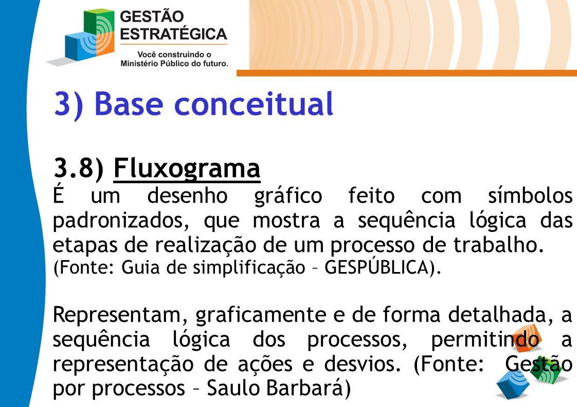 3) Base conceitual 3.8) Fluxograma