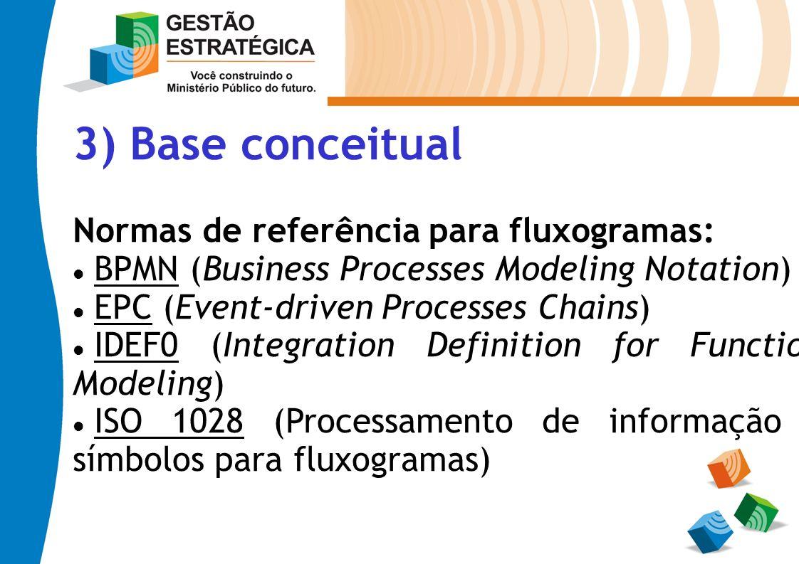 3) Base conceitual Normas de referência para fluxogramas: