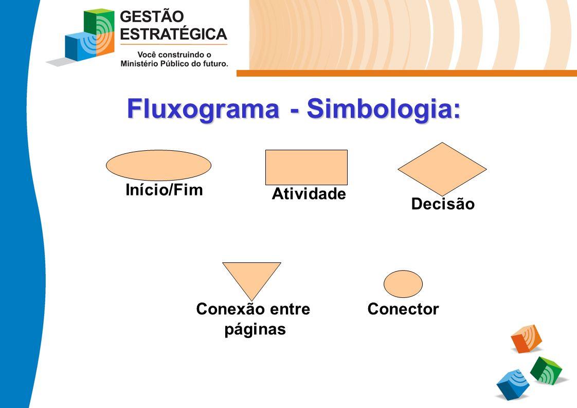 Fluxograma - Simbologia: