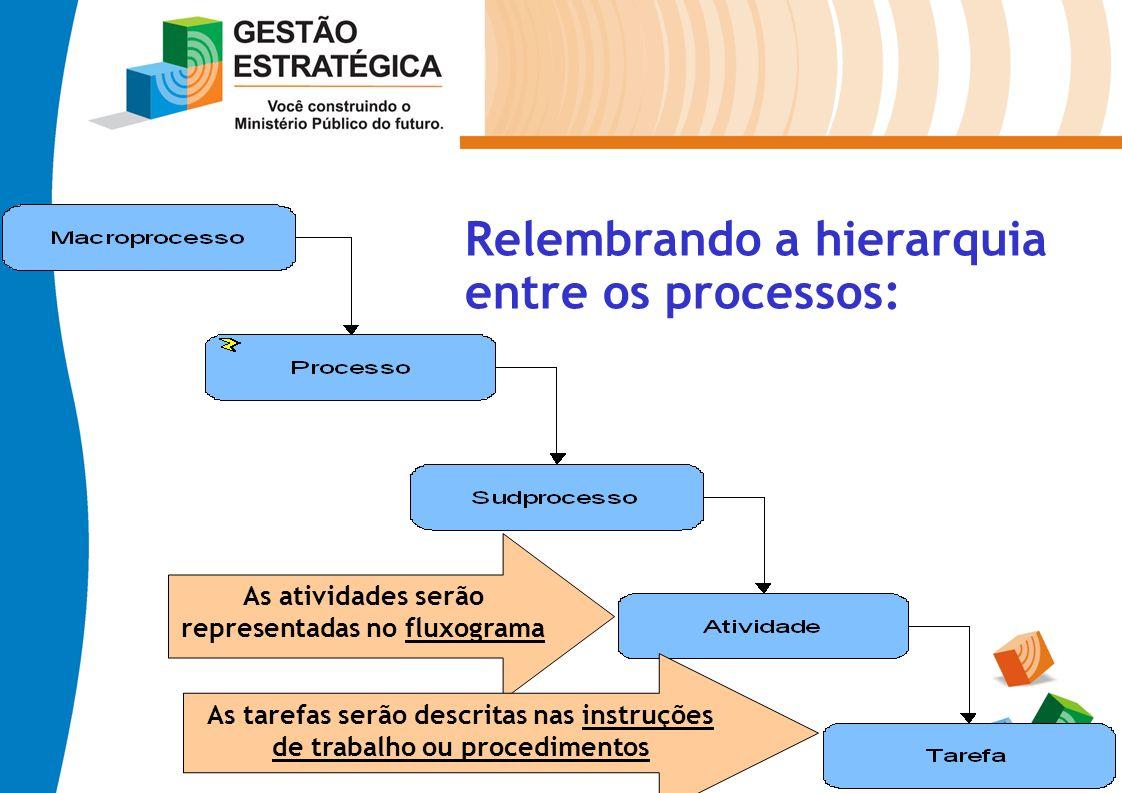 Relembrando a hierarquia entre os processos: