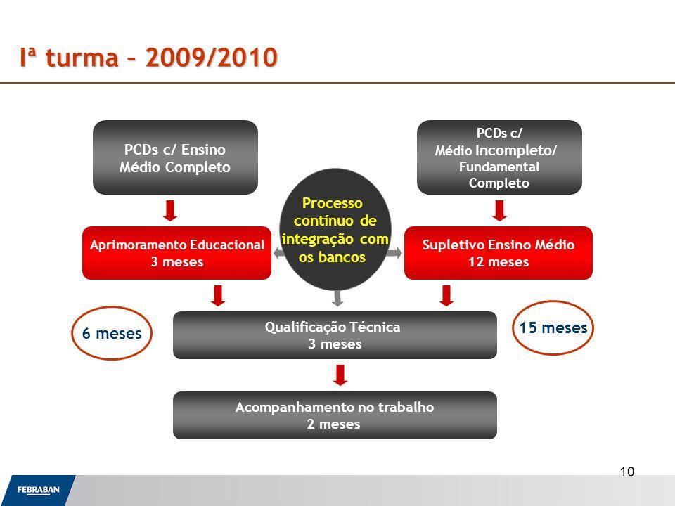 Iª turma – 2009/2010 15 meses 6 meses PCDs c/ Ensino Médio Completo
