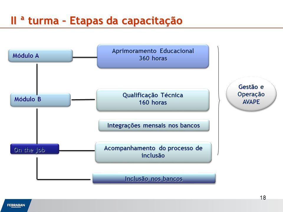 Aprimoramento Educacional