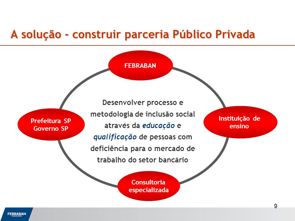 A solução - construir parceria Público Privada