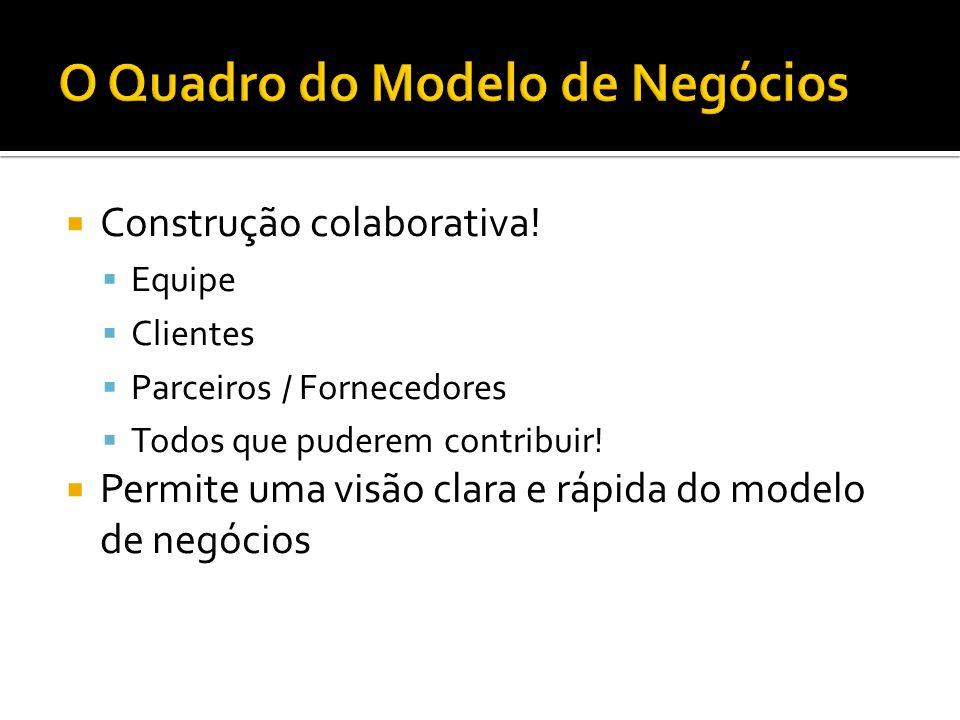 O Quadro do Modelo de Negócios