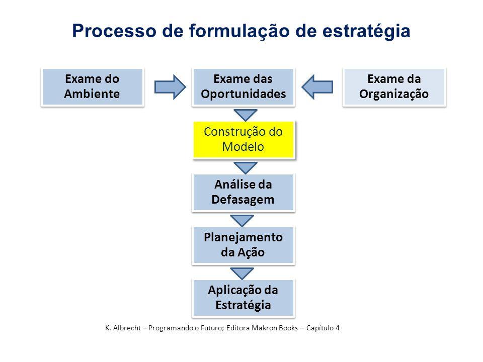 Processo de formulação de estratégia
