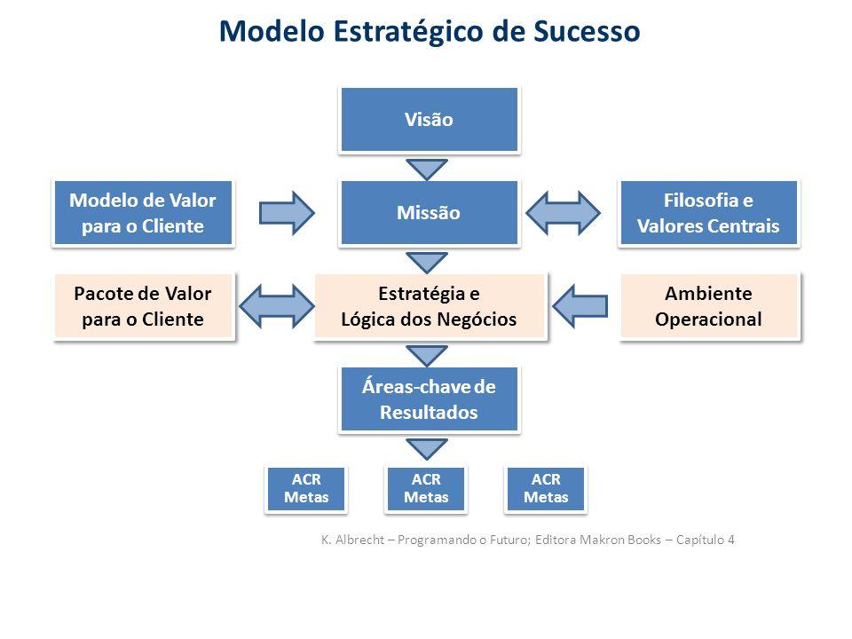 Modelo Estratégico de Sucesso