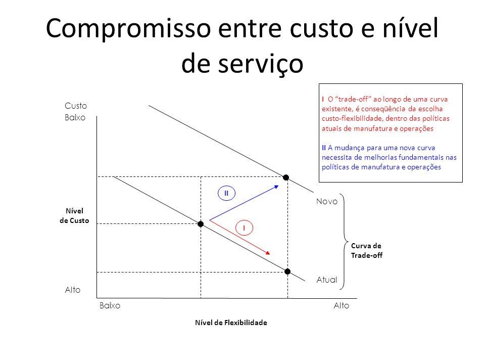 Compromisso entre custo e nível de serviço