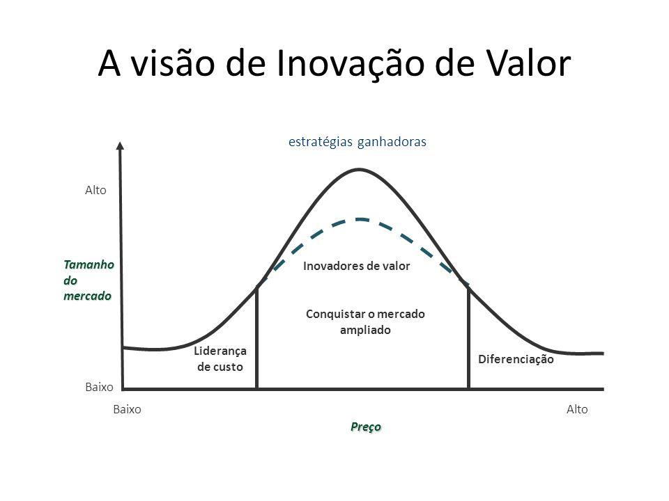 A visão de Inovação de Valor