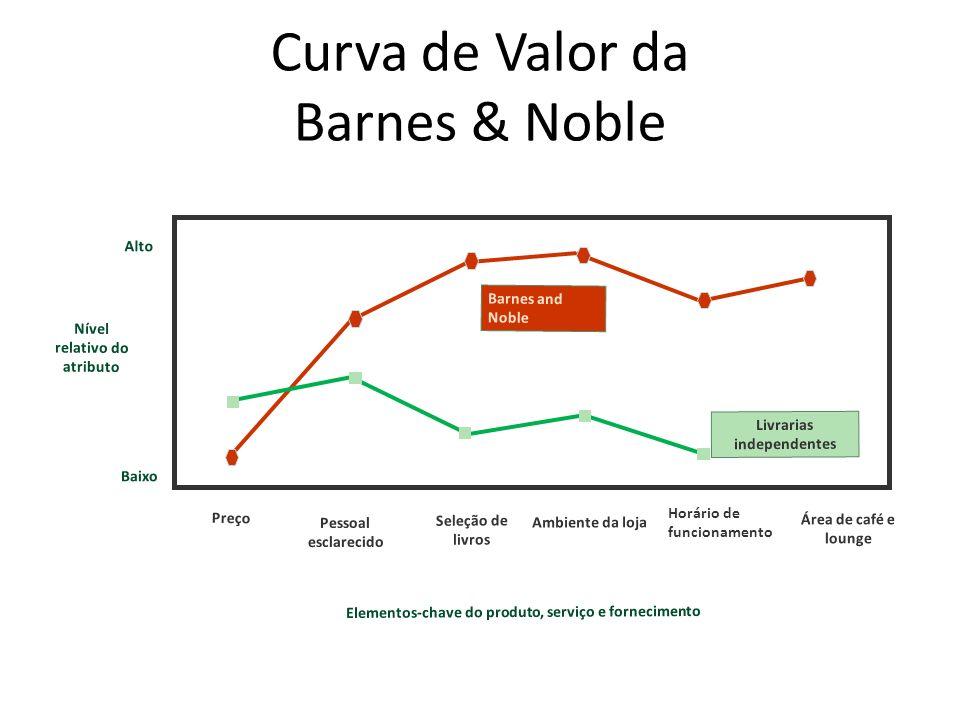 Curva de Valor da Barnes & Noble