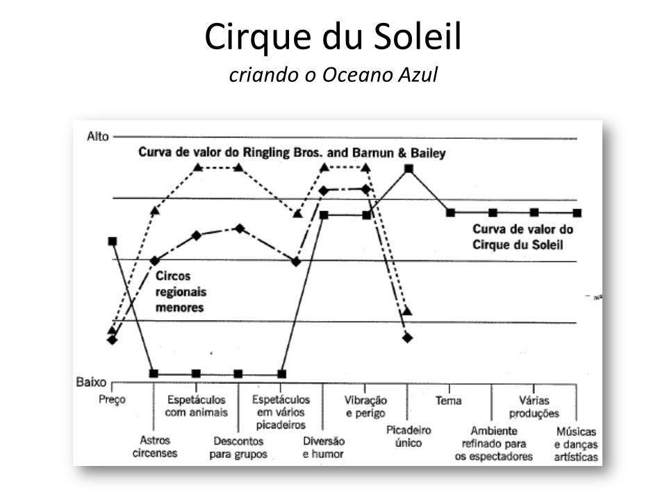 Cirque du Soleil criando o Oceano Azul