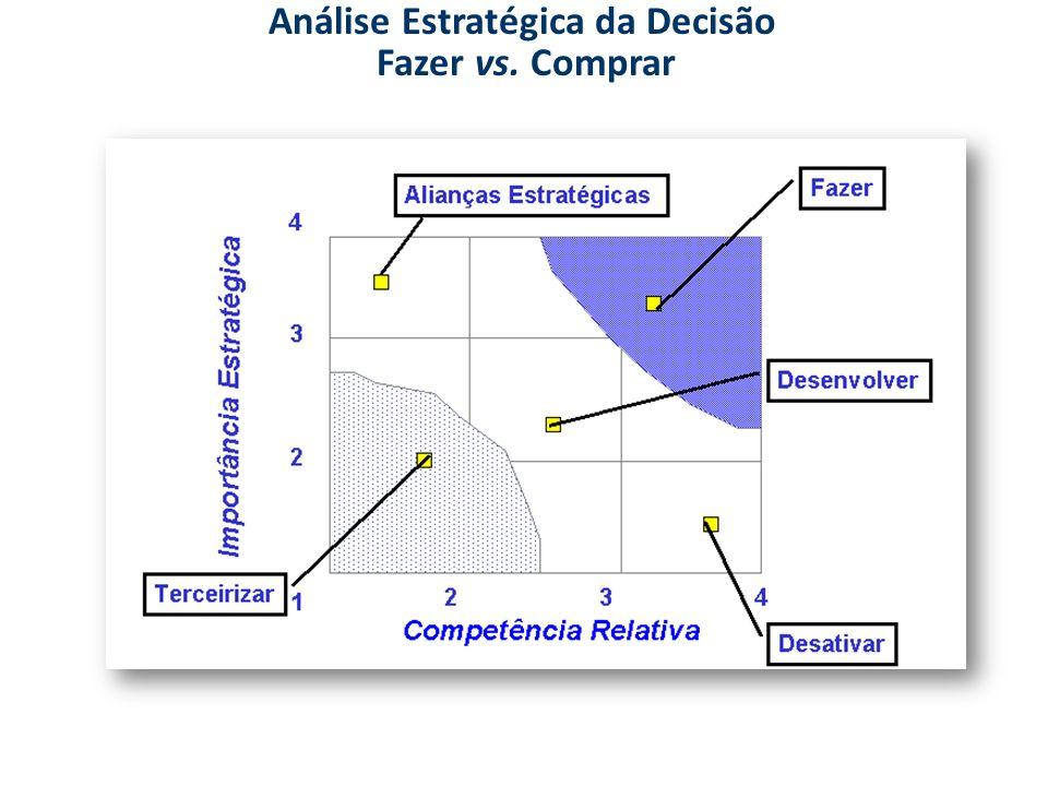 Análise Estratégica da Decisão Fazer vs. Comprar