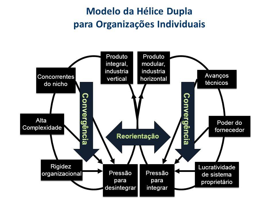 Modelo da Hélice Dupla para Organizações Individuais