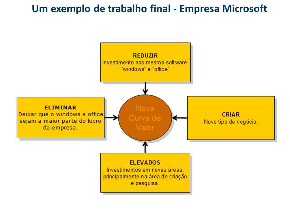 Um exemplo de trabalho final - Empresa Microsoft
