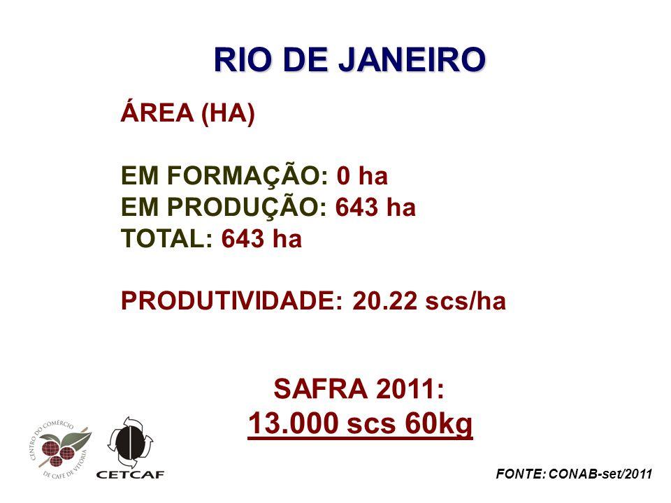 RIO DE JANEIRO 13.000 scs 60kg SAFRA 2011: ÁREA (HA) EM FORMAÇÃO: 0 ha