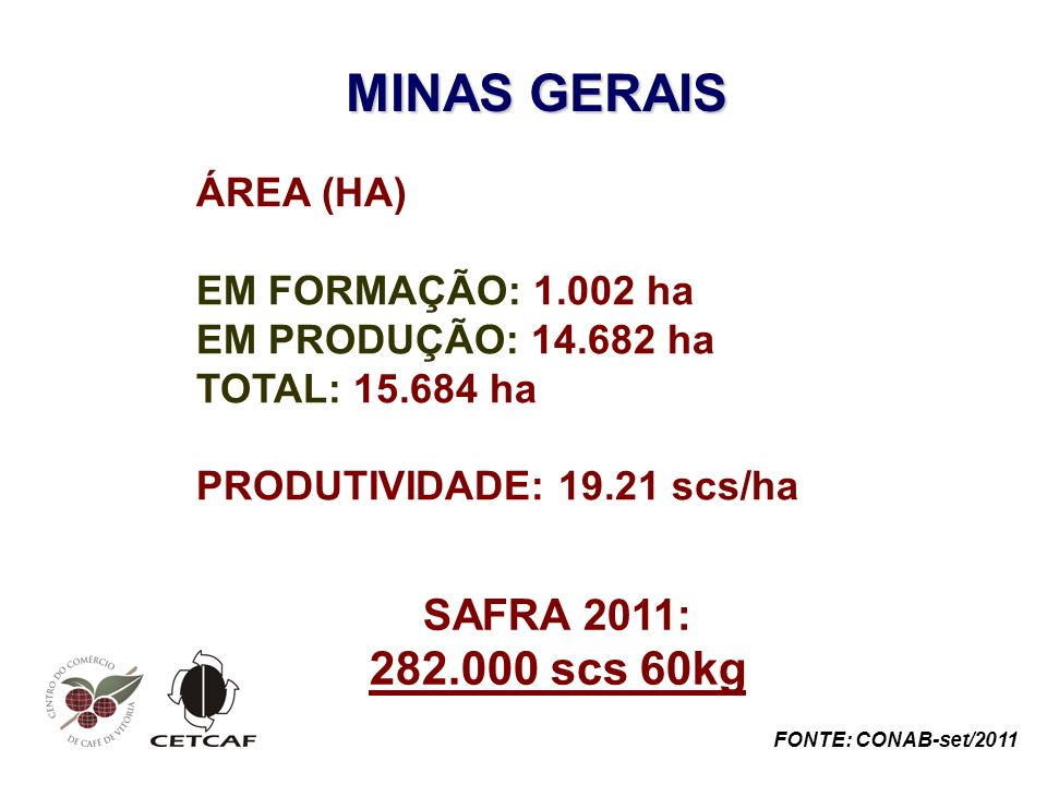MINAS GERAIS 282.000 scs 60kg SAFRA 2011: ÁREA (HA)