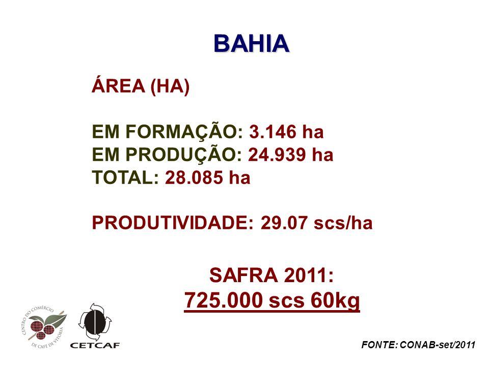 BAHIA 725.000 scs 60kg SAFRA 2011: ÁREA (HA) EM FORMAÇÃO: 3.146 ha
