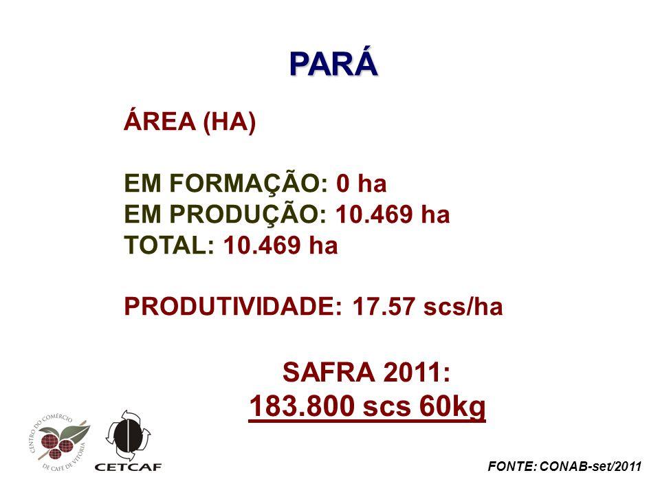 PARÁ 183.800 scs 60kg SAFRA 2011: ÁREA (HA) EM FORMAÇÃO: 0 ha