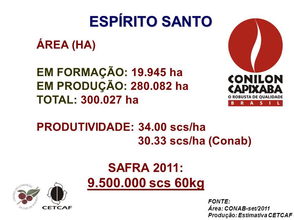 ESPÍRITO SANTO 9.500.000 scs 60kg SAFRA 2011: ÁREA (HA)
