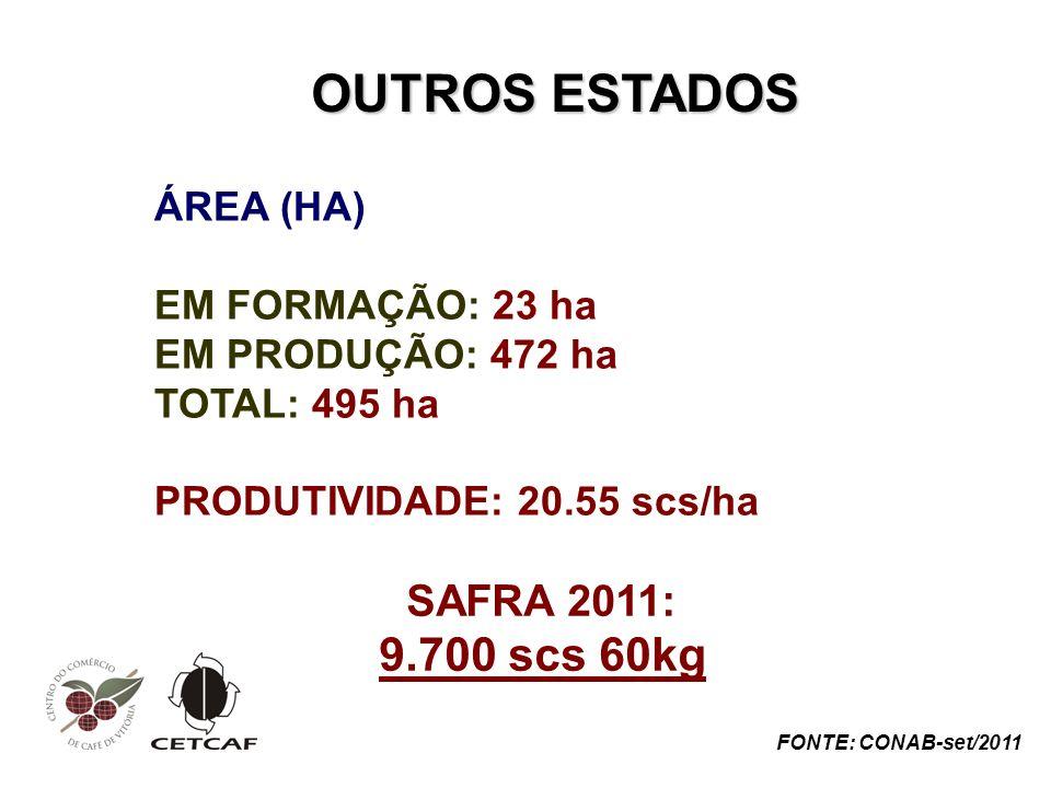 OUTROS ESTADOS 9.700 scs 60kg SAFRA 2011: ÁREA (HA) EM FORMAÇÃO: 23 ha