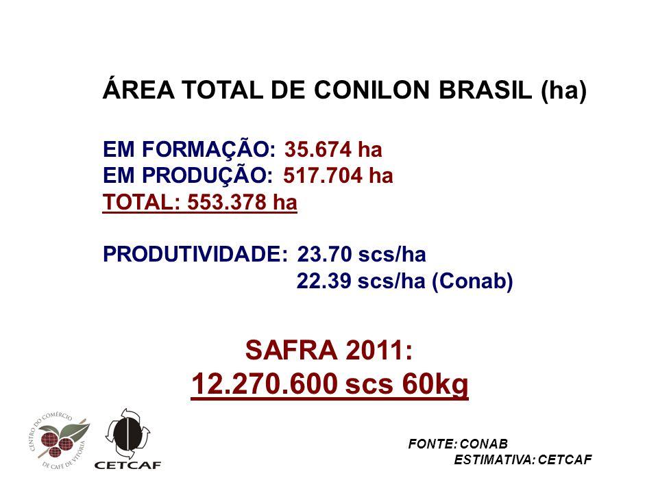 12.270.600 scs 60kg SAFRA 2011: ÁREA TOTAL DE CONILON BRASIL (ha)