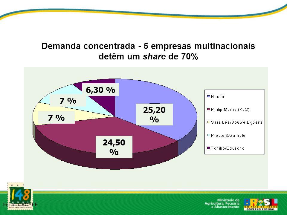 Demanda concentrada - 5 empresas multinacionais detêm um share de 70%