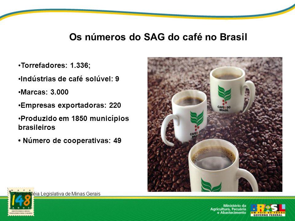 Os números do SAG do café no Brasil