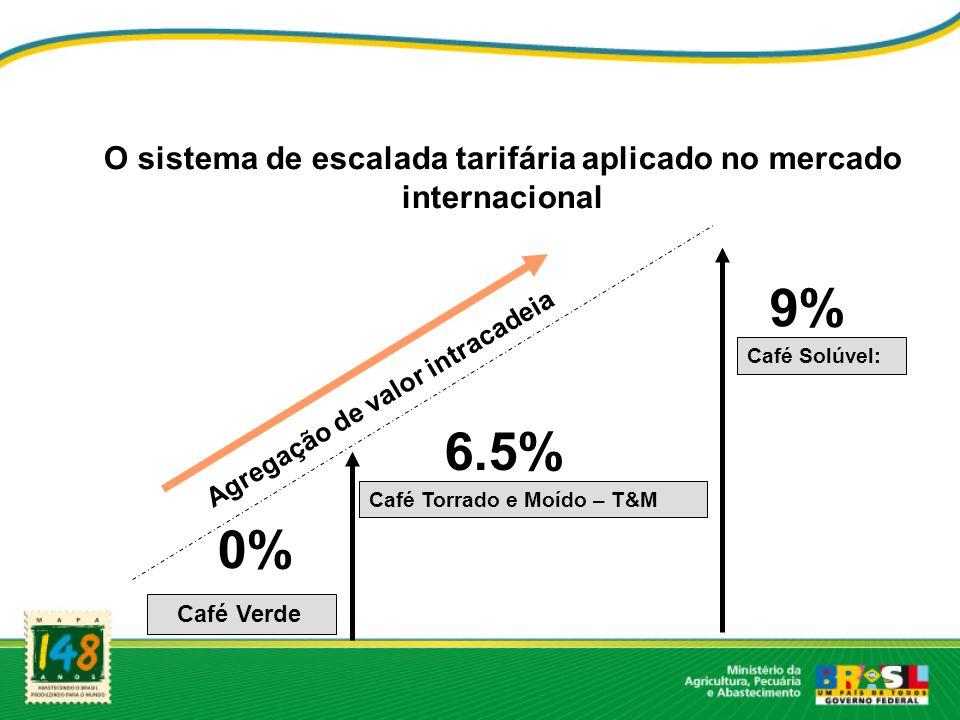 O sistema de escalada tarifária aplicado no mercado internacional
