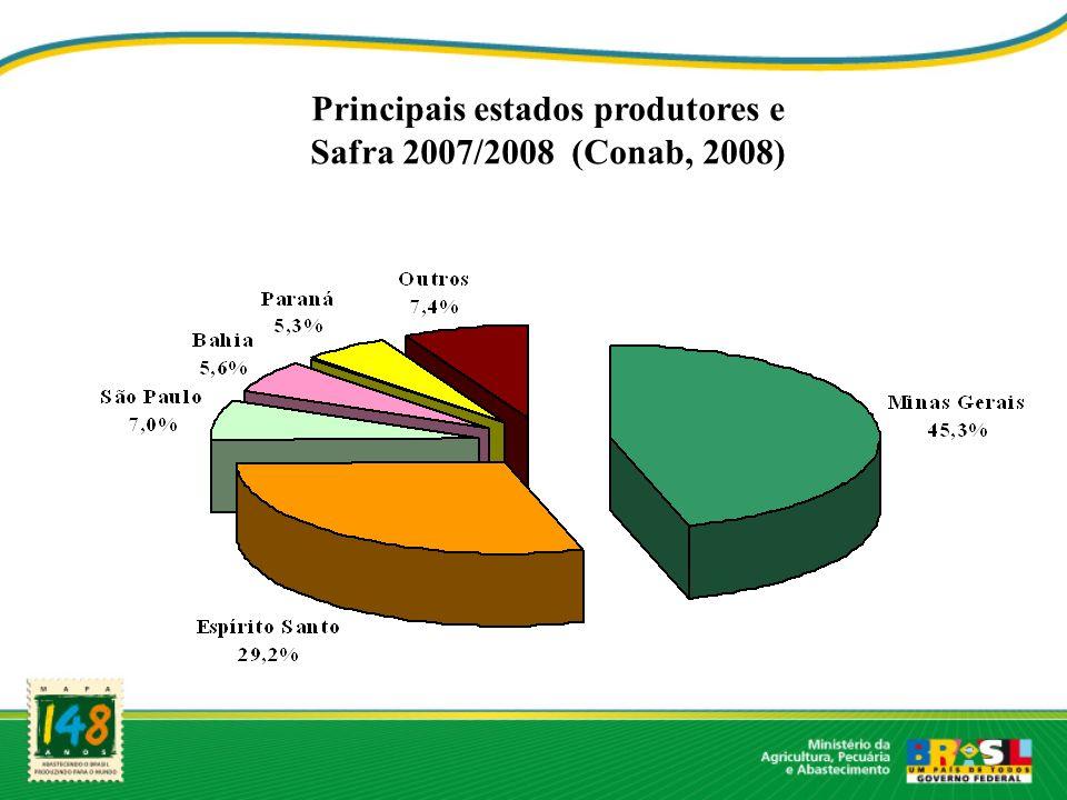 Principais estados produtores e