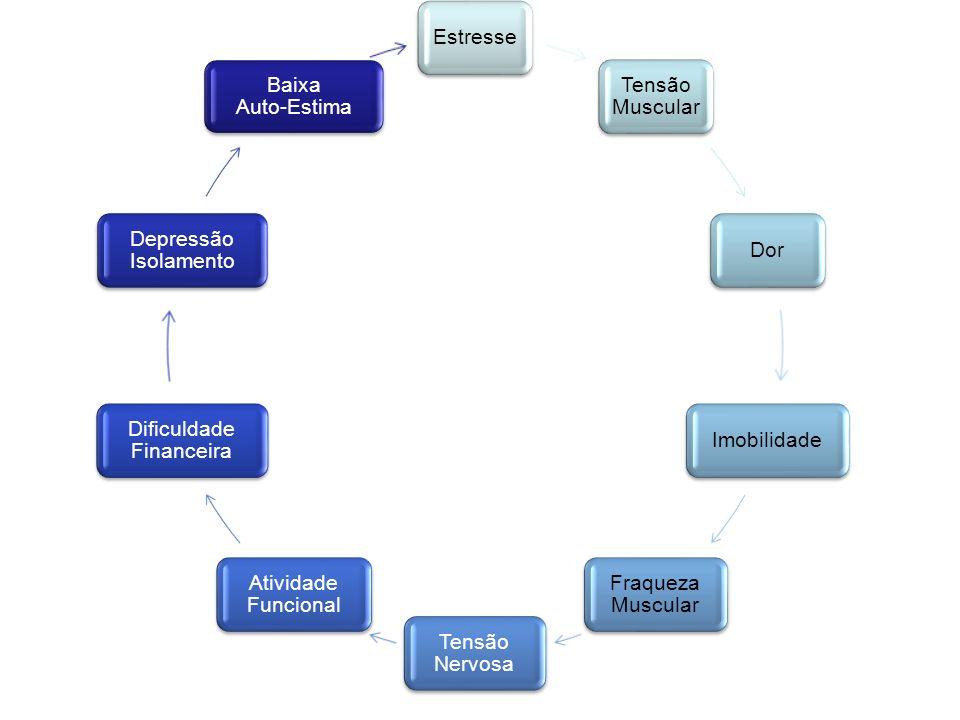 Dificuldade Financeira