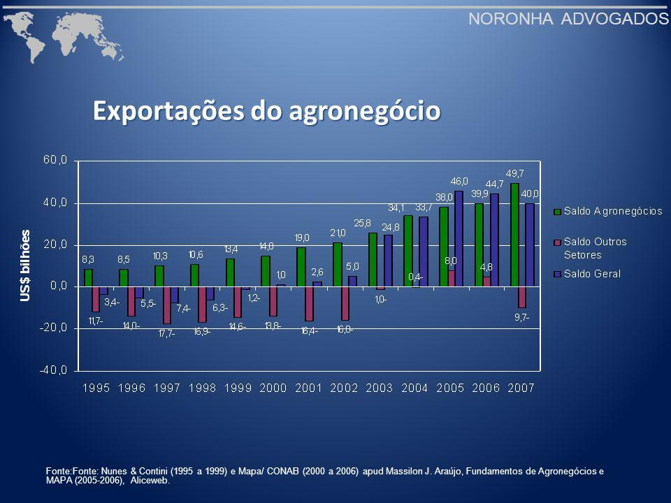 Exportações do agronegócio