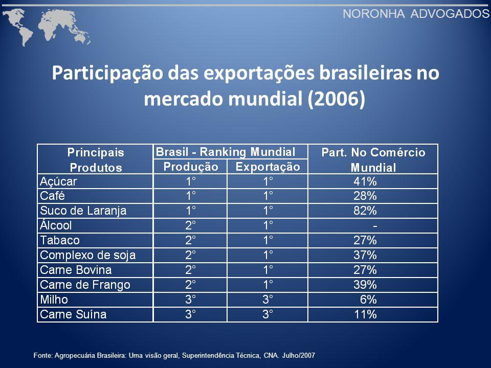 Participação das exportações brasileiras no mercado mundial (2006)