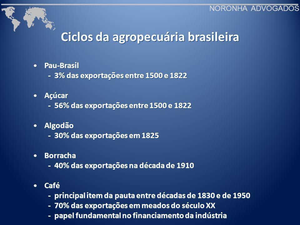 Ciclos da agropecuária brasileira