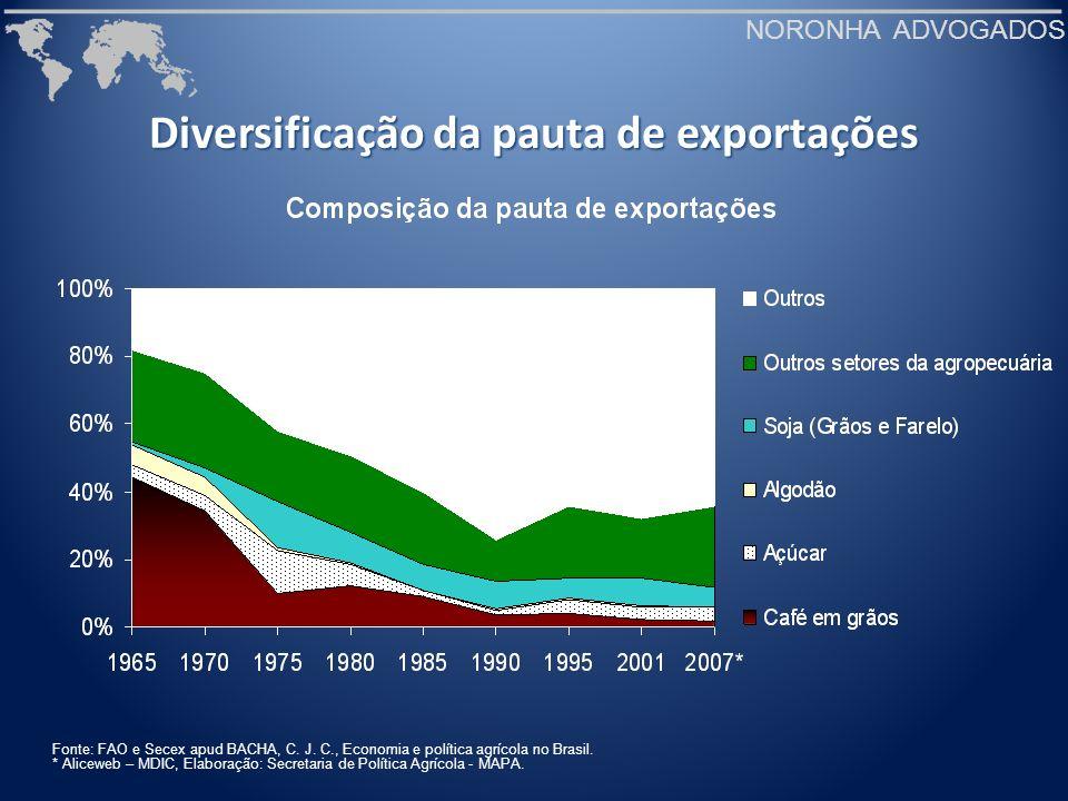 Diversificação da pauta de exportações