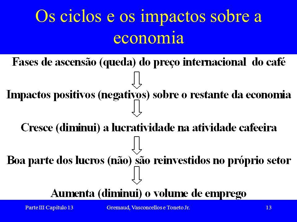 Os ciclos e os impactos sobre a economia