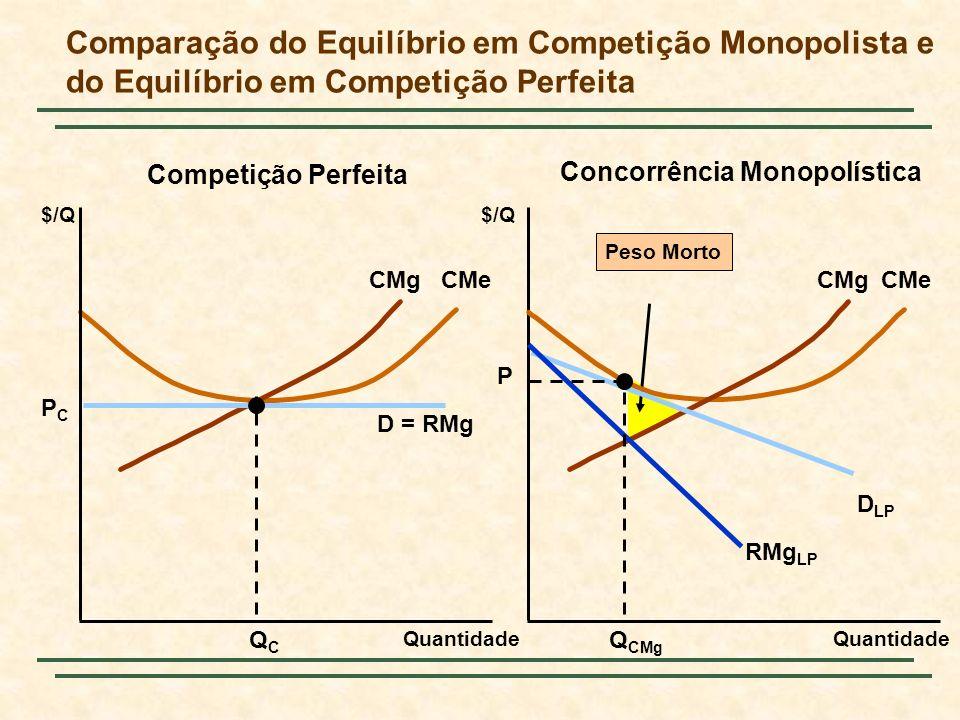 Comparação do Equilíbrio em Competição Monopolista e do Equilíbrio em Competição Perfeita