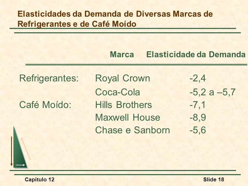 Refrigerantes: Royal Crown -2,4 Coca-Cola -5,2 a –5,7