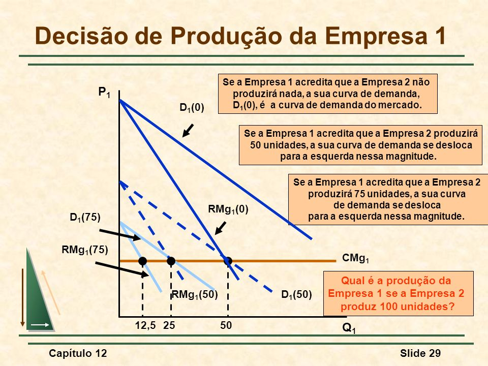 Decisão de Produção da Empresa 1