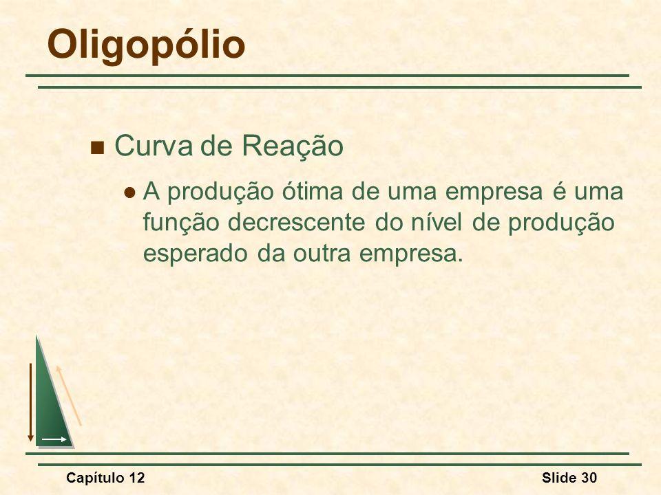 Oligopólio Curva de Reação