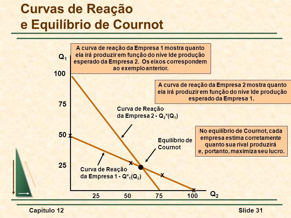 Curvas de Reação e Equilíbrio de Cournot