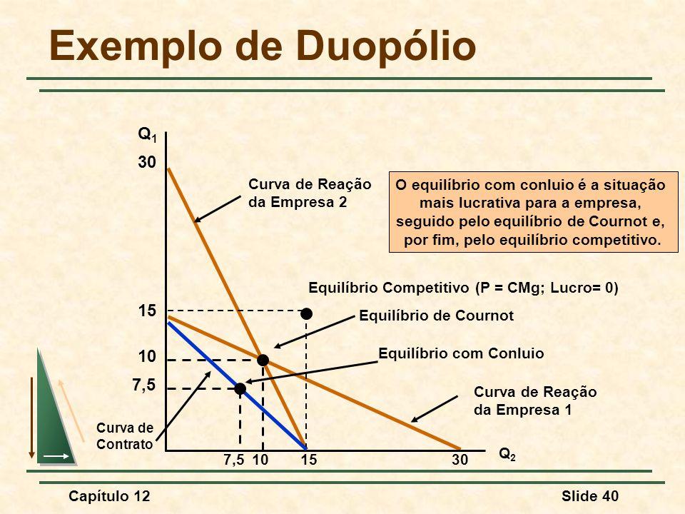 Exemplo de Duopólio Q1 30 15 10 7,5 Curva de Reação