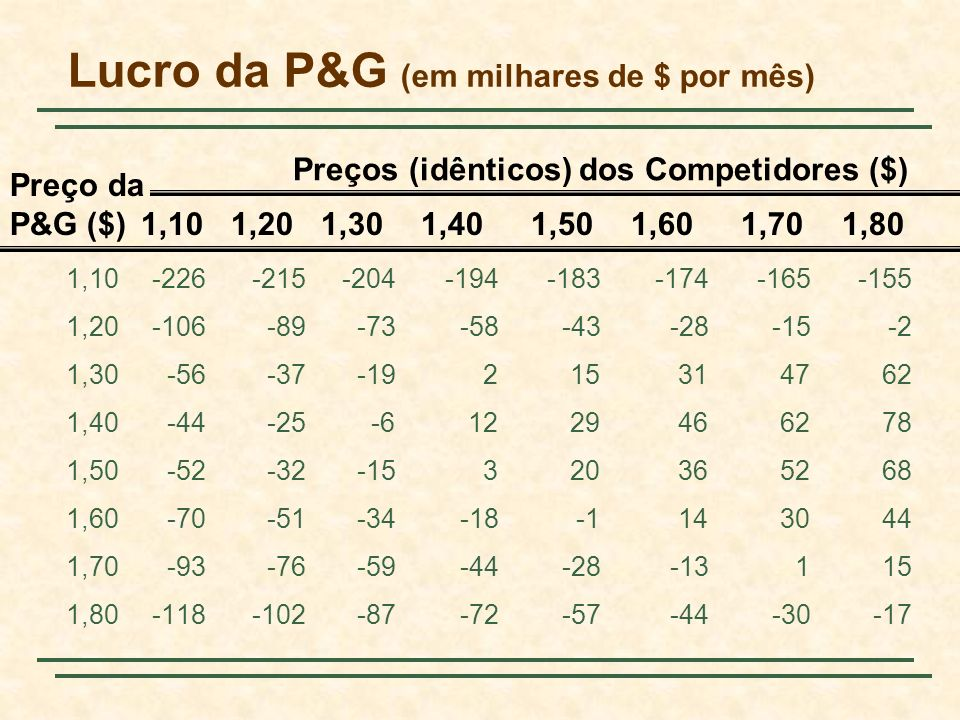 Lucro da P&G (em milhares de $ por mês)