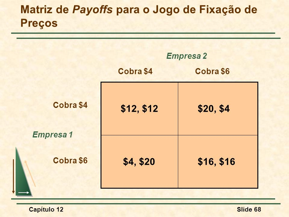 Matriz de Payoffs para o Jogo de Fixação de Preços