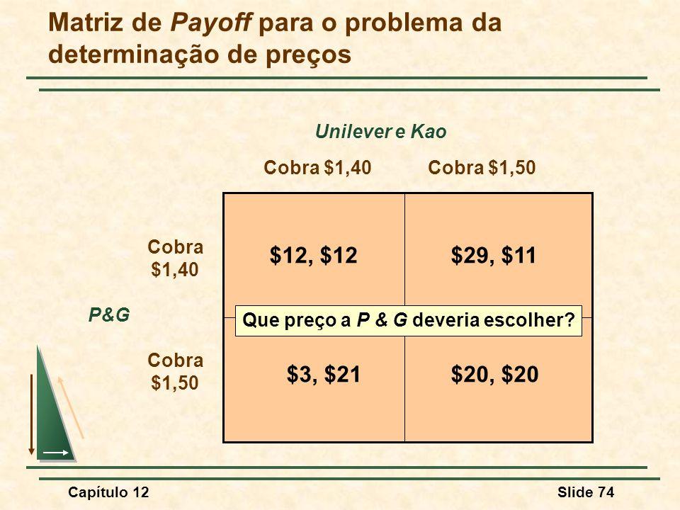 Matriz de Payoff para o problema da determinação de preços