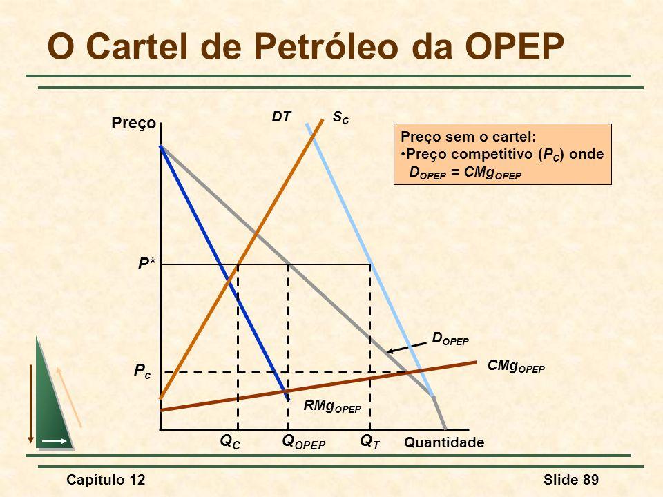 O Cartel de Petróleo da OPEP