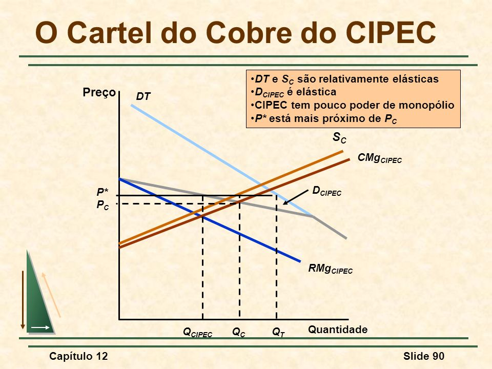 O Cartel do Cobre do CIPEC