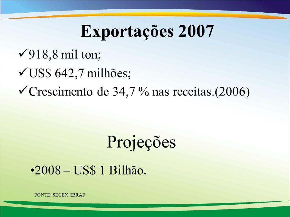 Exportações 2007 Projeções 918,8 mil ton; US$ 642,7 milhões;