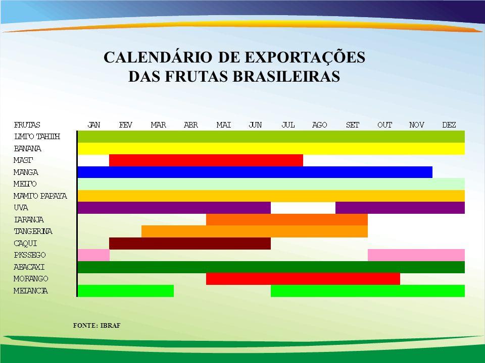 CALENDÁRIO DE EXPORTAÇÕES DAS FRUTAS BRASILEIRAS